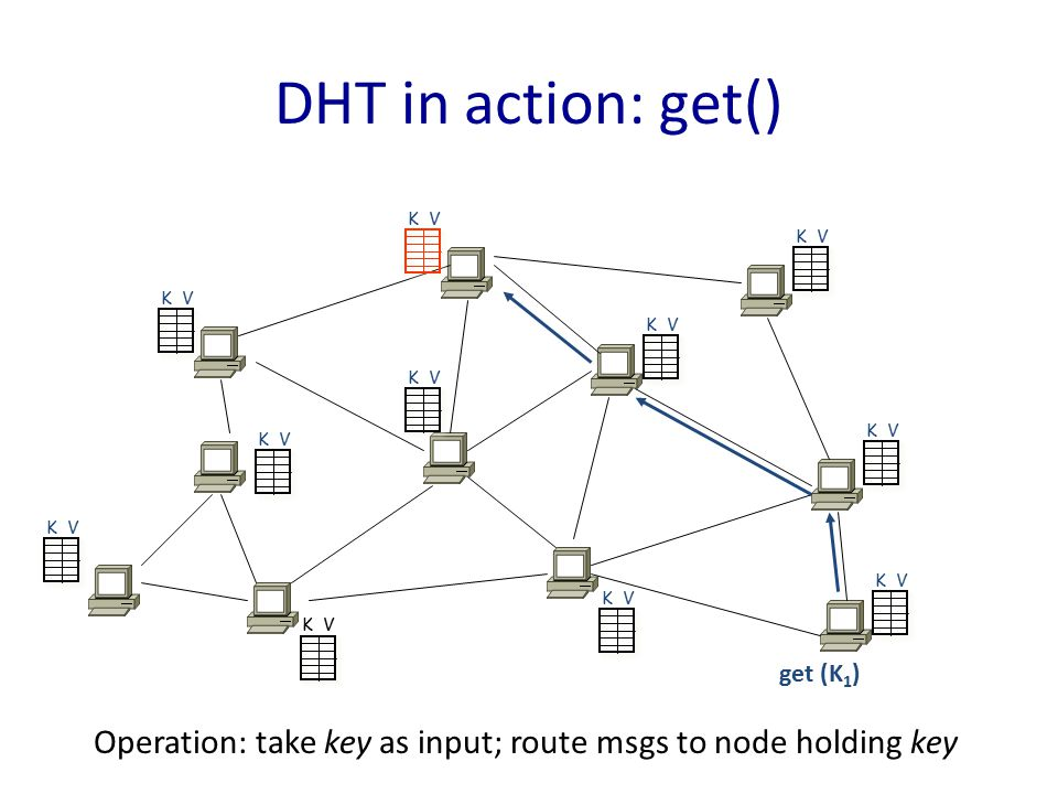 get (K 1 ) K V DHT in action: get() Operation: take key as input; route msgs to node holding key