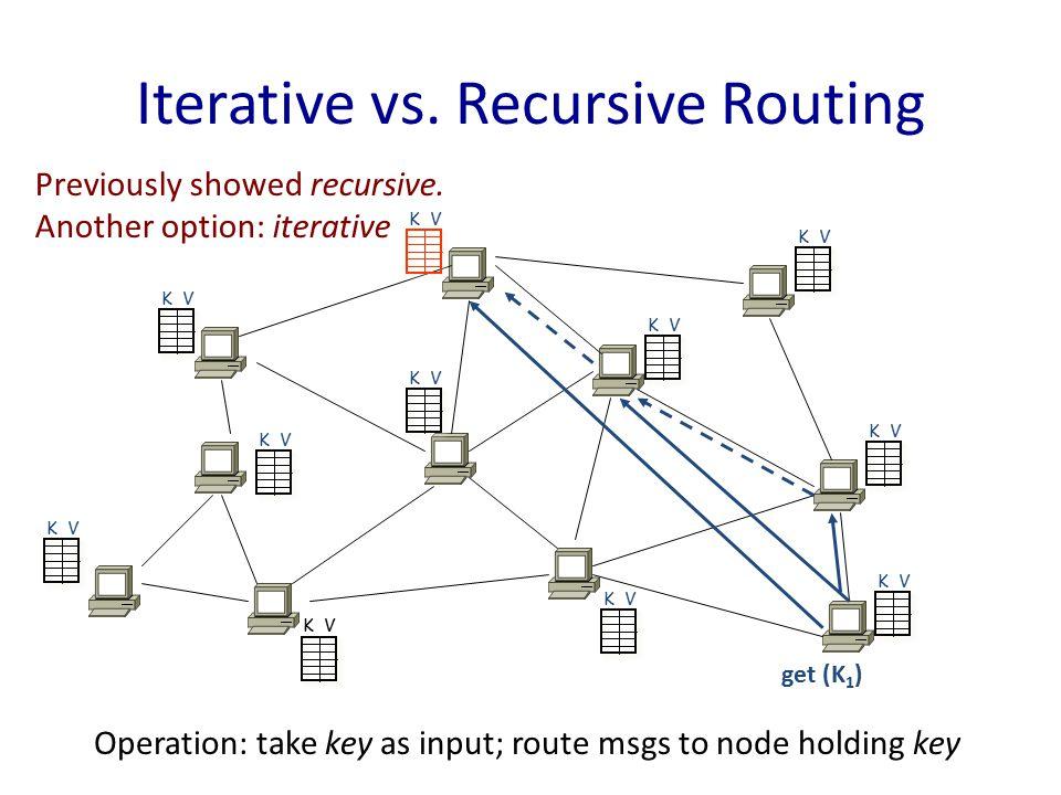 get (K 1 ) K V Iterative vs. Recursive Routing Previously showed recursive.