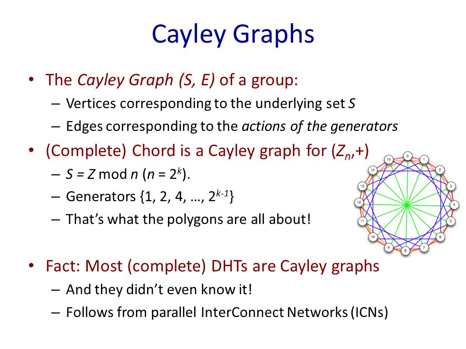 Cayley Graphs The Cayley Graph (S, E) of a group: – Vertices corresponding to the underlying set S – Edges corresponding to the actions of the generators (Complete) Chord is a Cayley graph for (Z n,+) – S = Z mod n (n = 2 k ).