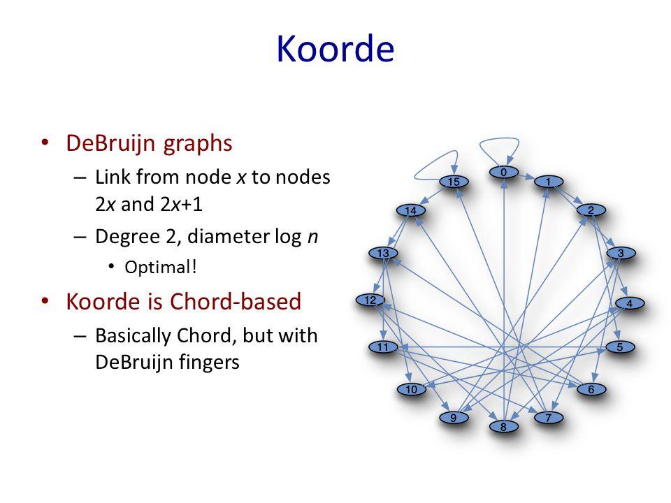 Koorde DeBruijn graphs – Link from node x to nodes 2x and 2x+1 – Degree 2, diameter log n Optimal.