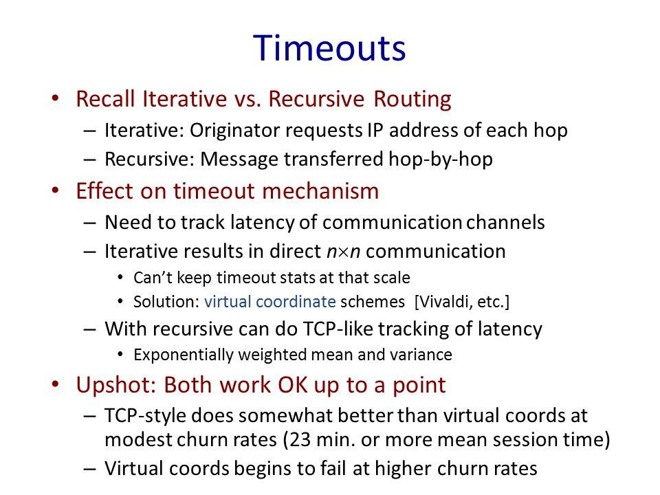 Timeouts Recall Iterative vs.