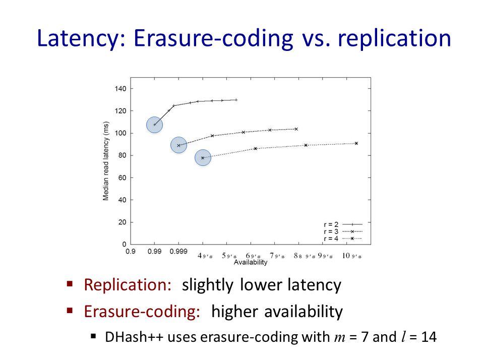 Latency: Erasure-coding vs.