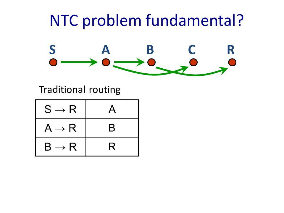 NTC problem fundamental S → R A A → R B B → R R RSCBA Traditional routing