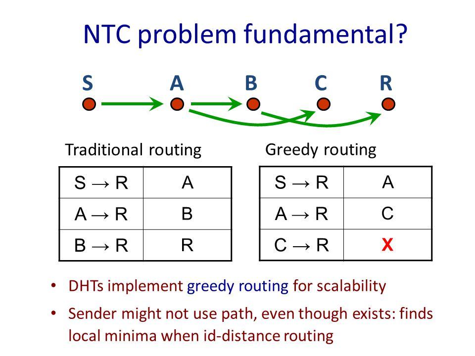 NTC problem fundamental.