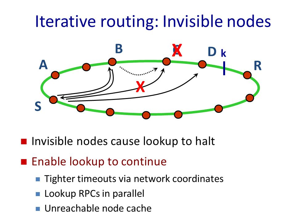 Iterative routing: Invisible nodes R A S C X B Invisible nodes cause lookup to halt Enable lookup to continue Tighter timeouts via network coordinates Lookup RPCs in parallel Unreachable node cache X D k