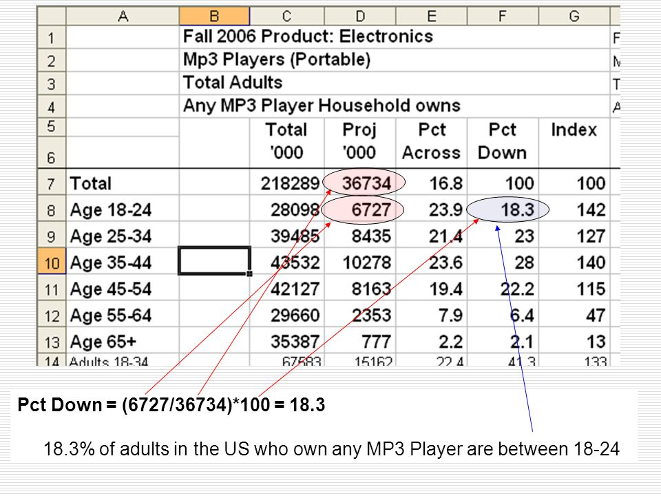 Pct Down = (6727/36734)*100 = 18.3 18.3% of adults in the US who own any MP3 Player are between 18-24