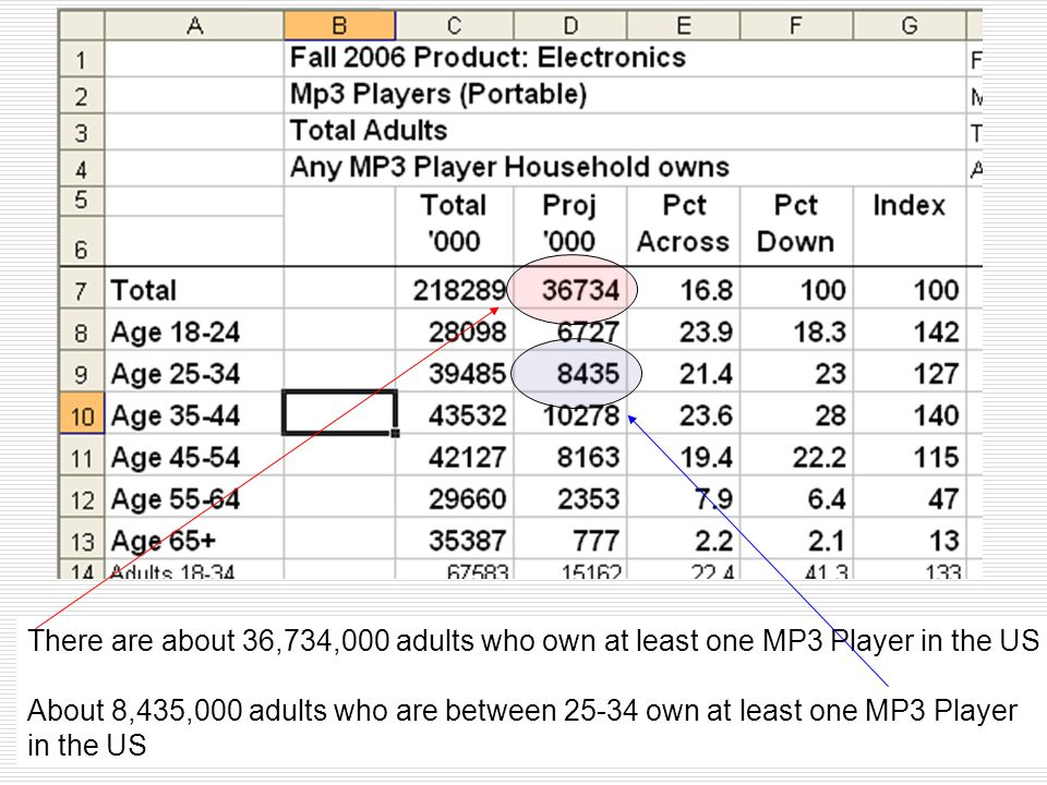 There are about 36,734,000 adults who own at least one MP3 Player in the US About 8,435,000 adults who are between 25-34 own at least one MP3 Player i