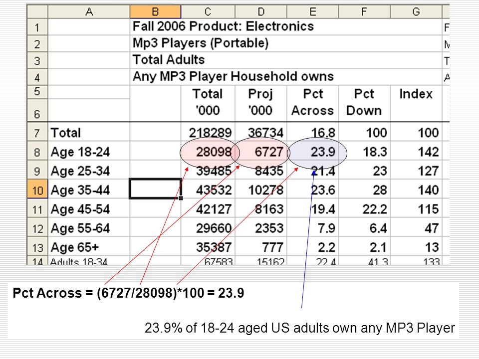Pct Across = (6727/28098)*100 = 23.9 23.9% of 18-24 aged US adults own any MP3 Player