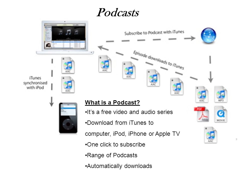 What is a Podcast? It's a free video and audio series Download from iTunes to computer, iPod, iPhone or Apple TV One click to subscribe Range of Podca