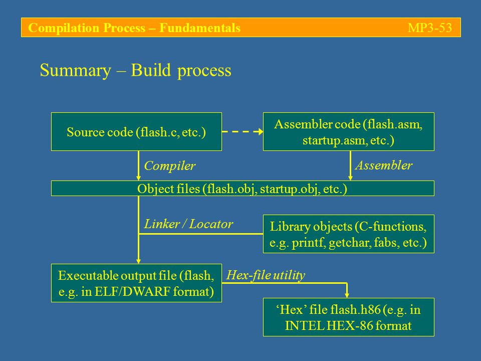 Summary – Build process Source code (flash.c, etc.) Assembler code (flash.asm, startup.asm, etc.) Object files (flash.obj, startup.obj, etc.) Library objects (C-functions, e.g.