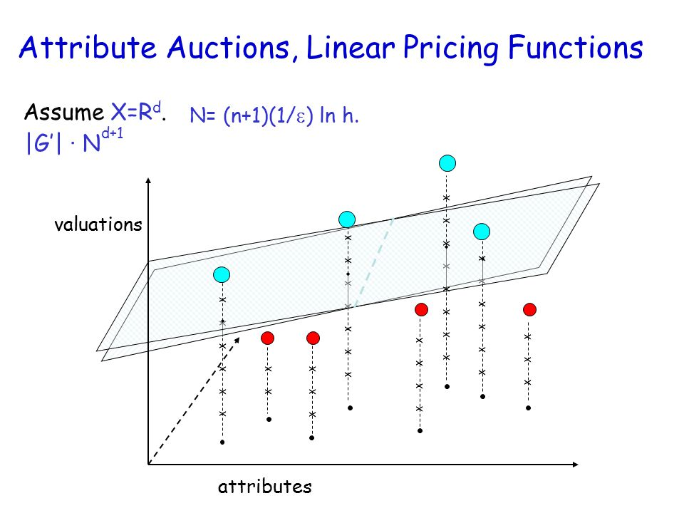 Attribute Auctions, Linear Pricing Functions Assume X=R d.