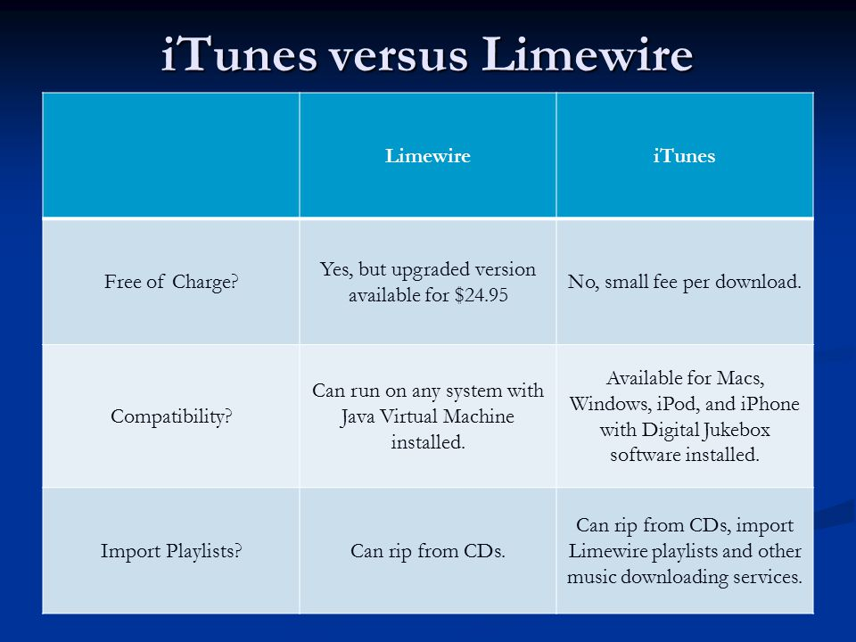 iTunes versus Limewire LimewireiTunes Free of Charge.