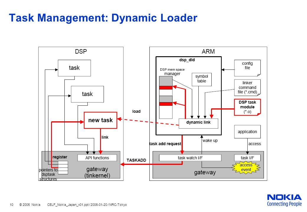 10 © 2005 Nokia CELF_Nokia_Japan_v01.ppt / 2006-01-20 / NRC-Tokyo Task Management: Dynamic Loader