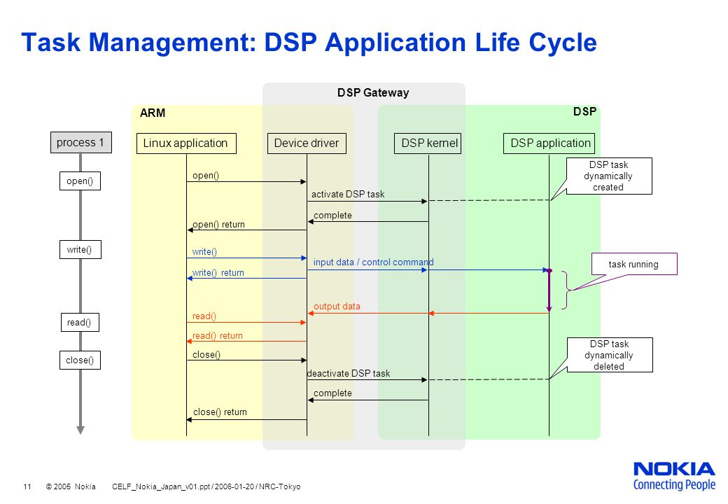 11 © 2005 Nokia CELF_Nokia_Japan_v01.ppt / 2006-01-20 / NRC-Tokyo Task Management: DSP Application Life Cycle DSP Gateway process 1 open() write() read() close() Linux applicationDevice driverDSP kernel open() return open() DSP application activate DSP task complete write() input data / control command output data read() close() deactivate DSP task complete close() return ARM DSP DSP task dynamically created DSP task dynamically deleted write() return read() return task running