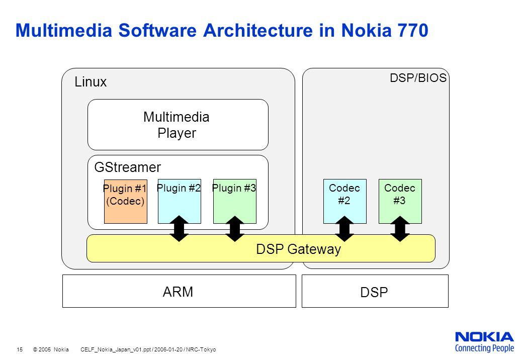 15 © 2005 Nokia CELF_Nokia_Japan_v01.ppt / 2006-01-20 / NRC-Tokyo Multimedia Software Architecture in Nokia 770 ARM DSP Linux DSP/BIOS GStreamer Plugi