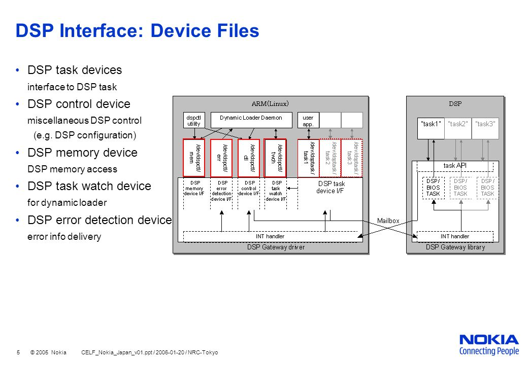 5 © 2005 Nokia CELF_Nokia_Japan_v01.ppt / 2006-01-20 / NRC-Tokyo DSP Interface: Device Files DSP task devices interface to DSP task DSP control device miscellaneous DSP control (e.g.