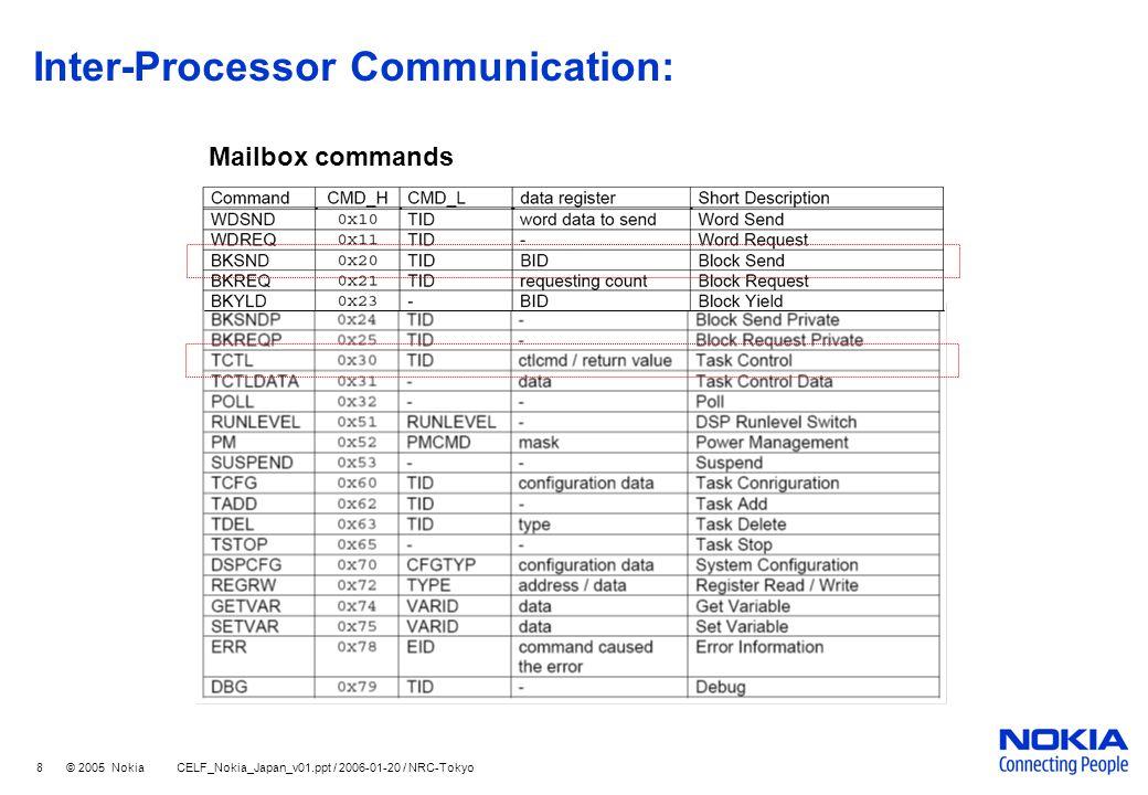 8 © 2005 Nokia CELF_Nokia_Japan_v01.ppt / 2006-01-20 / NRC-Tokyo Inter-Processor Communication: Mailbox commands