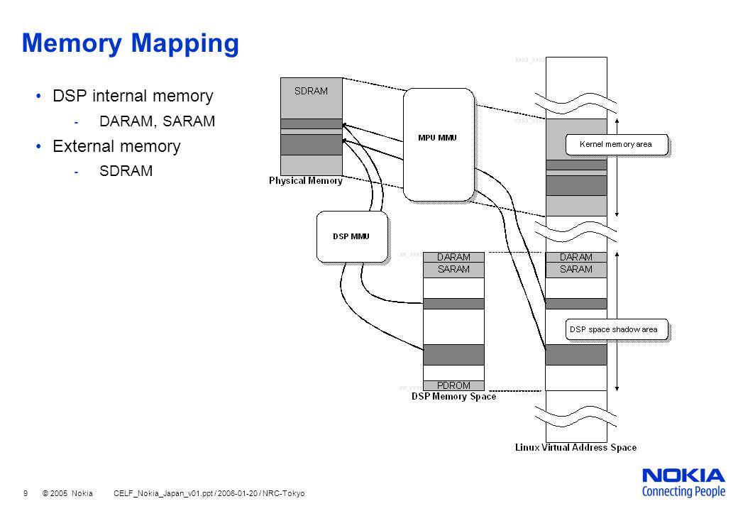 9 © 2005 Nokia CELF_Nokia_Japan_v01.ppt / 2006-01-20 / NRC-Tokyo Memory Mapping DSP internal memory ‐ DARAM, SARAM External memory ‐ SDRAM