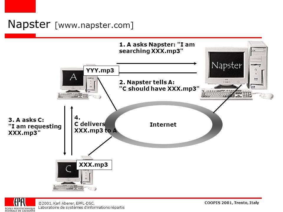 COOPIS 2001, Trento, Italy ©2001, Karl Aberer, EPFL-DSC, Laboratoire de systèmes d informations répartis ref data R0101 R1 Data Structure of a Peer a R0R1 R00R01R00 R011R010R011 R0100R0101R0100 path of peer references ref data R0101