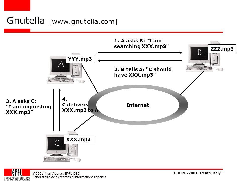 COOPIS 2001, Trento, Italy ©2001, Karl Aberer, EPFL-DSC, Laboratoire de systèmes d informations répartis Update vs.