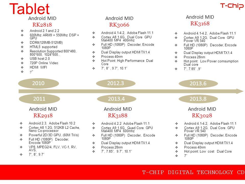 T-CHIP DIGITAL TECHNOLOGY CD.,LTD Tablet Android MID RK3288 Android MID RK3128  Android 4.4.2  28nm  1.8GHz Quad-Core A17  Mali-T764  4Kx2K video decoder  Dual-channels DDR  4K display  13MP camera with ISP  HDMI2.0/LVDS/MIPI/eDP  Android 4.4.2  40nm  Quad-Core A7  Mali GPU  1080P H.265 decoder  LVDS/ HDMI/ Codec/ CVBS  RGMII/ DVB Functions 2014.8 2014.10 2014.11 2014.12 Android MID RK3126  Android 4.4.2  40nm  Quad-Core A7  Mali GPU  1080P H.265 decoder  LVDS/ HDMI/ Codec/ CVBS  RGMII/ DVB Functions  28nm  Octa A53 core  ES3.0 GPU  4K H.265 decoder  1080P H.264 codec  ISP with CSI2  HDMI 2.0  LVDS/ DSI/ eDP Android MID MayBach