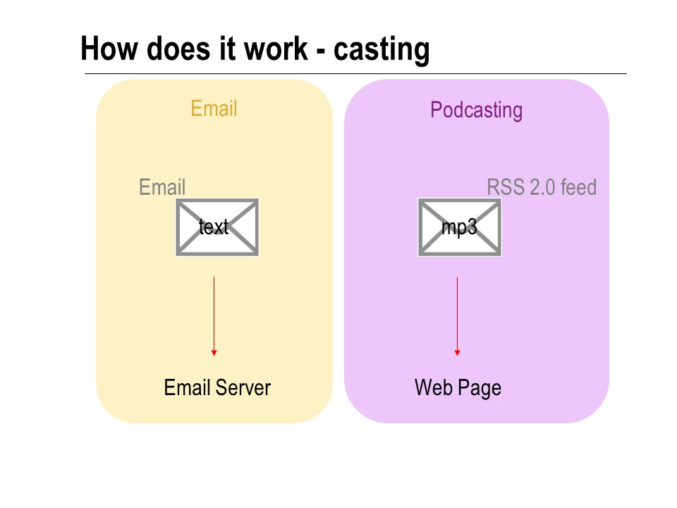 Podcasting Email How does it work - receiving RSS 2.0 feed on a webpage Email Server Email ApplicationPodcast Aggregator Media Player Portable Media Player