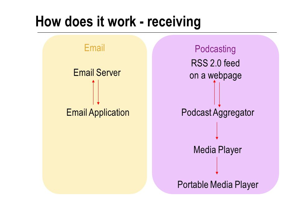Podcasting Email How does it work - receiving RSS 2.0 feed on a webpage Email Server Email ApplicationPodcast Aggregator Media Player Portable Media P