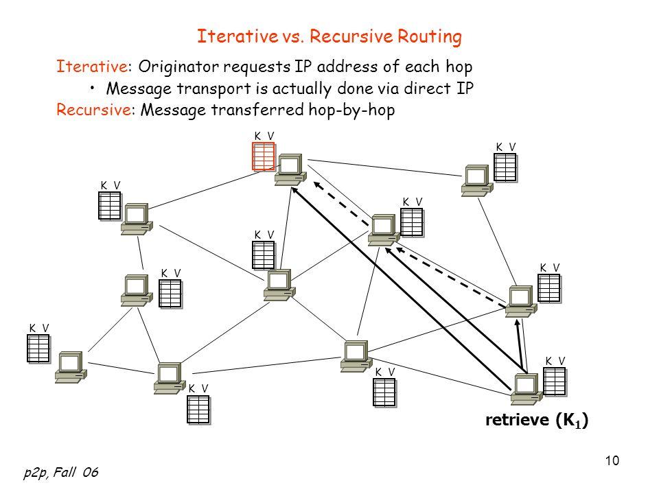 p2p, Fall 06 10 retrieve (K 1 ) K V Iterative vs. Recursive Routing Iterative: Originator requests IP address of each hop Message transport is actuall