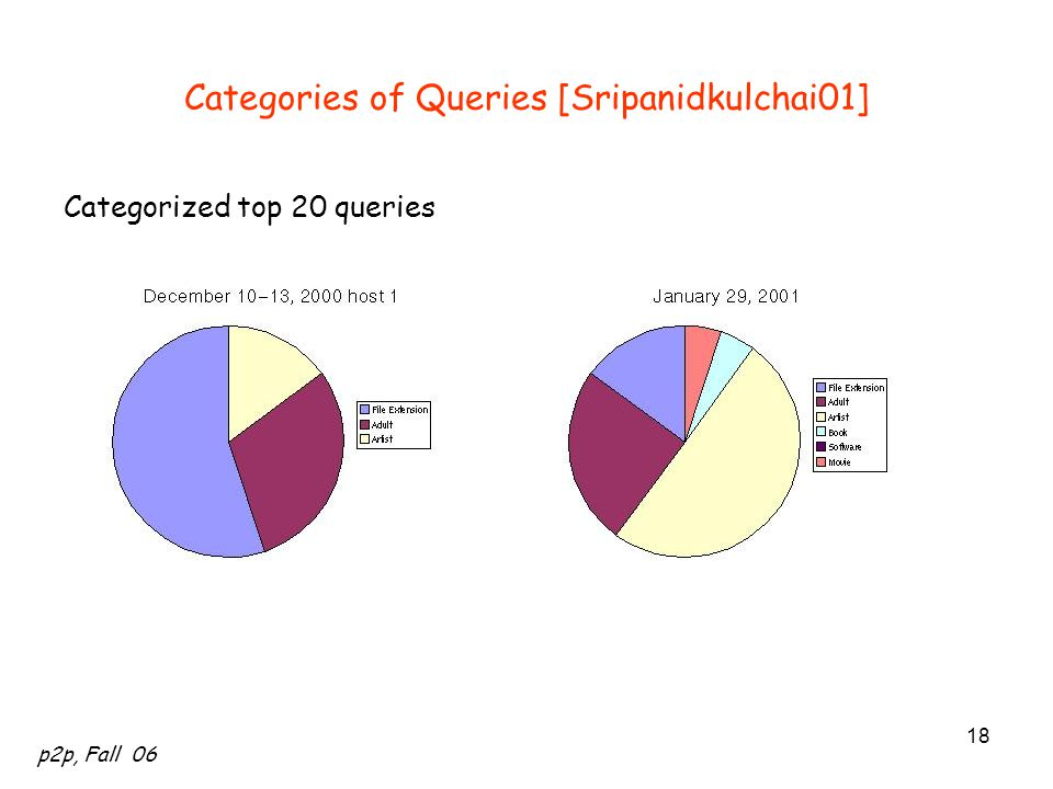 p2p, Fall 06 18 Categories of Queries [Sripanidkulchai01] Categorized top 20 queries