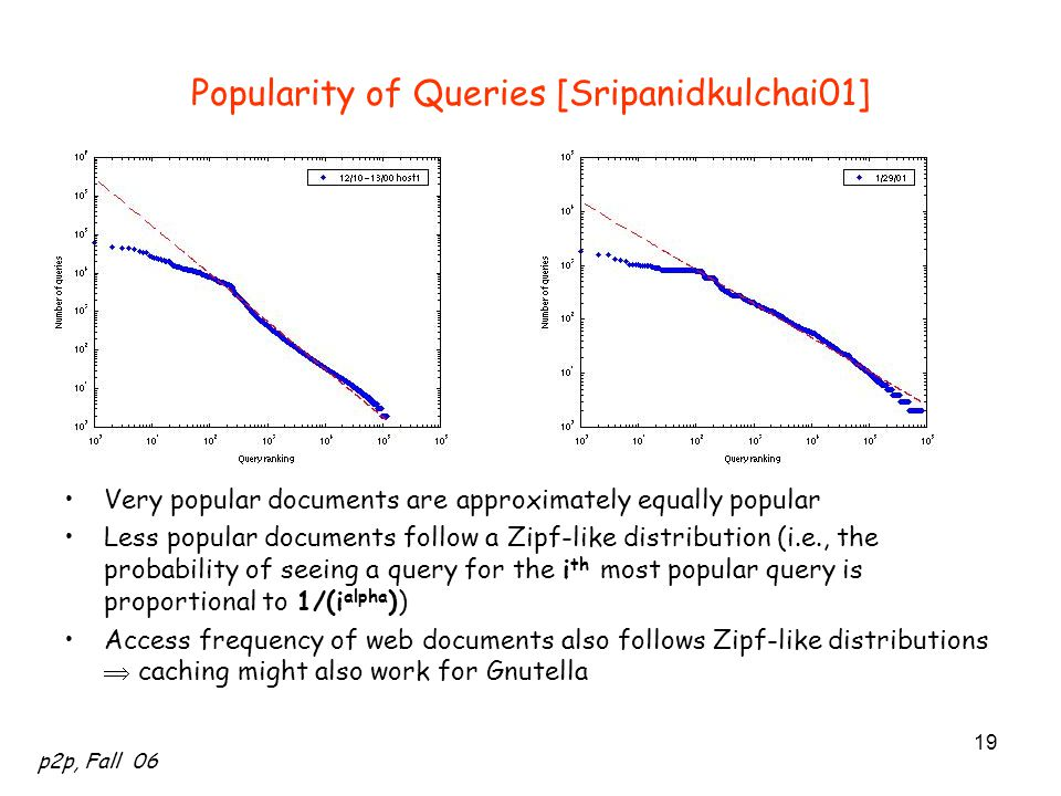 p2p, Fall 06 19 Popularity of Queries [Sripanidkulchai01] Very popular documents are approximately equally popular Less popular documents follow a Zip