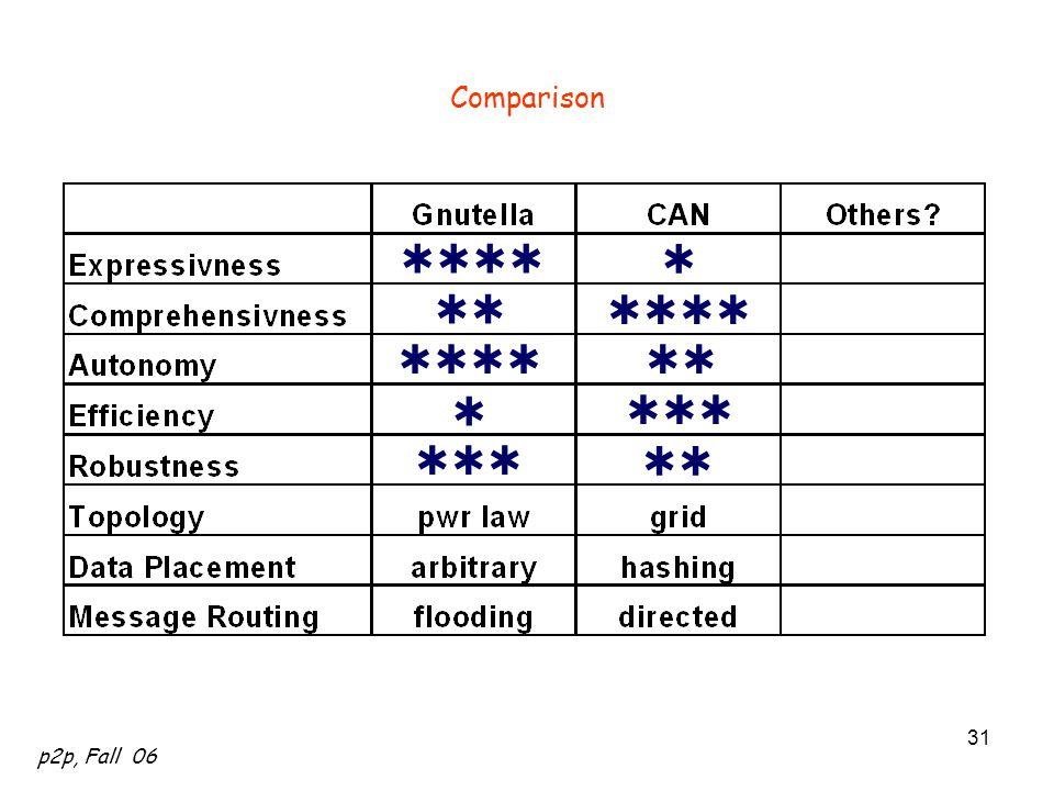 p2p, Fall 06 31 Comparison         