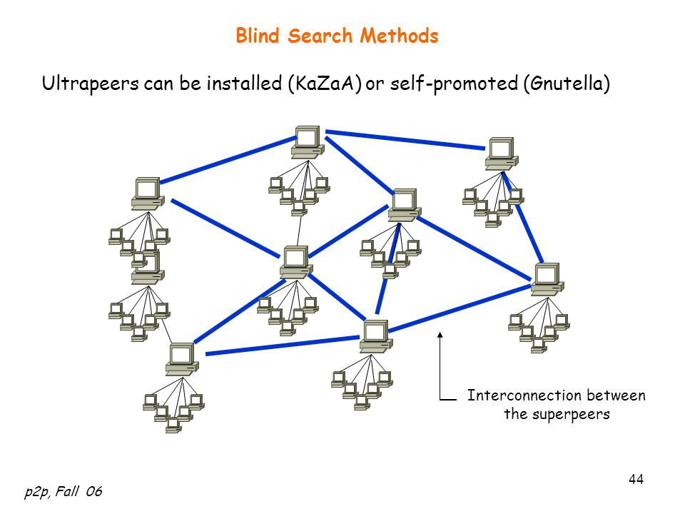 p2p, Fall 06 44 Blind Search Methods Ultrapeers can be installed (KaZaA) or self-promoted (Gnutella) Interconnection between the superpeers