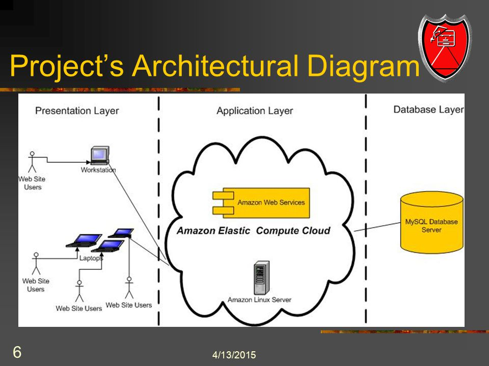 7 Project's Sequence Diagram