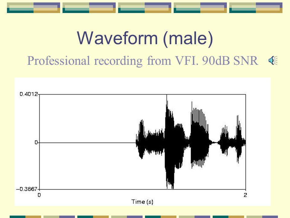 Professional Recording 90dB SNR -120 -30 -60