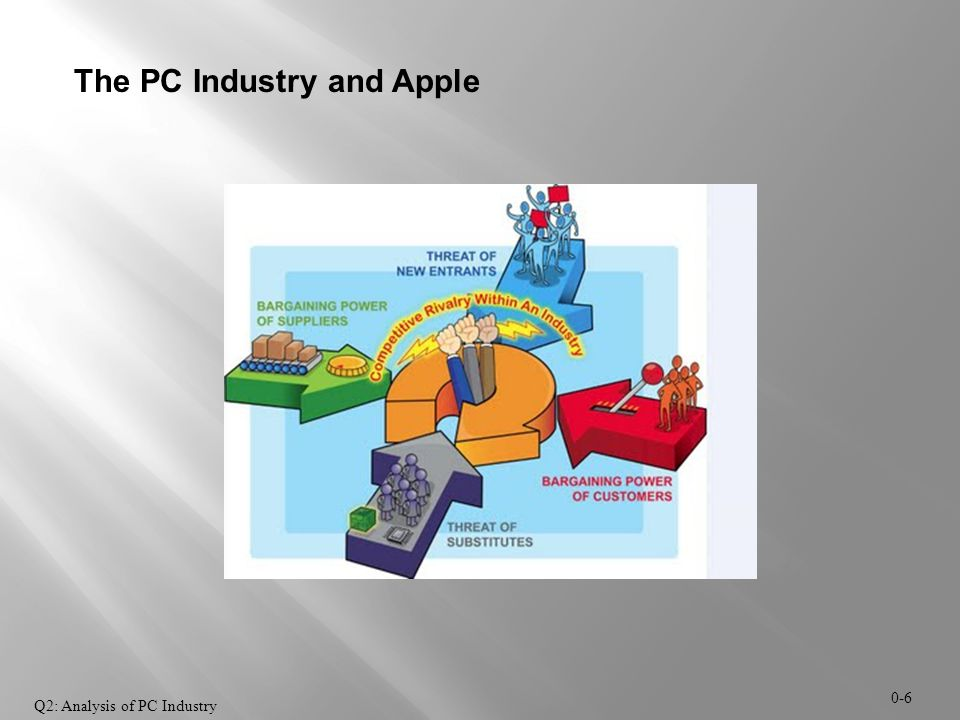 0-6 The PC Industry and Apple Q2: Analysis of PC Industry