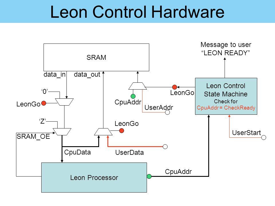 Leon Control Hardware Leon Processor 'Z' SRAM '0' CpuData data_in LeonGo SRAM_OE LeonGo UserData Leon Control State Machine Check for CpuAddr = CheckR