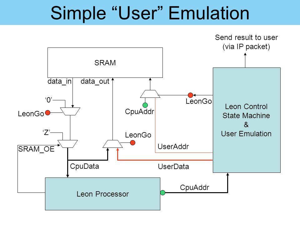 "Simple ""User"" Emulation Leon Processor 'Z' SRAM '0' CpuData data_in LeonGo SRAM_OE LeonGo UserData Leon Control State Machine & User Emulation LeonGo"