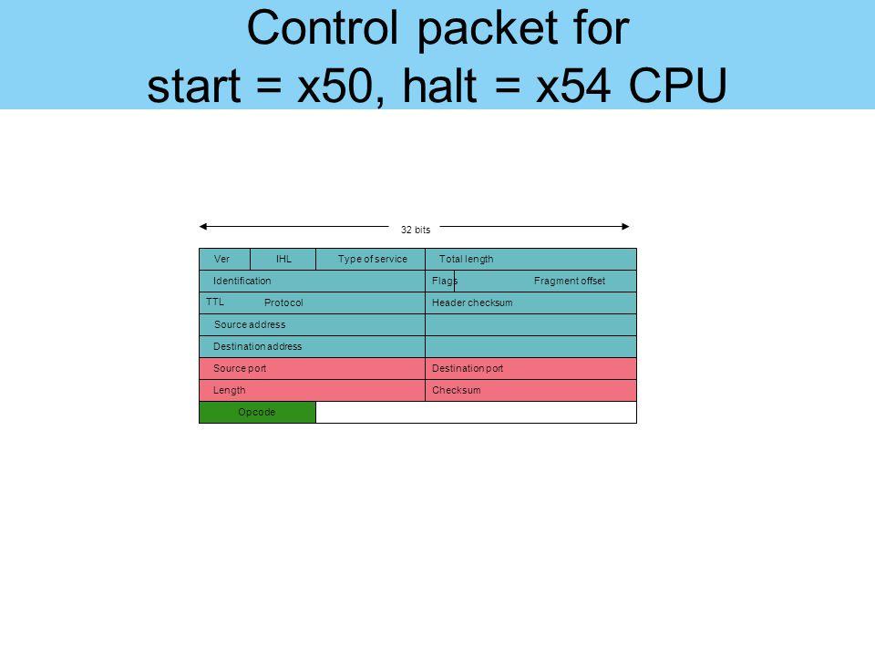 Control packet for start = x50, halt = x54 CPU 32 bits VerIHLType of serviceTotal length IdentificationFlagsFragment offset TTL ProtocolHeader checksu