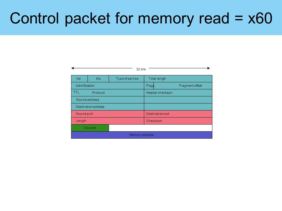 Control packet for memory read = x60 32 bits Memory address VerIHLType of serviceTotal length IdentificationFlagsFragment offset TTL ProtocolHeader ch