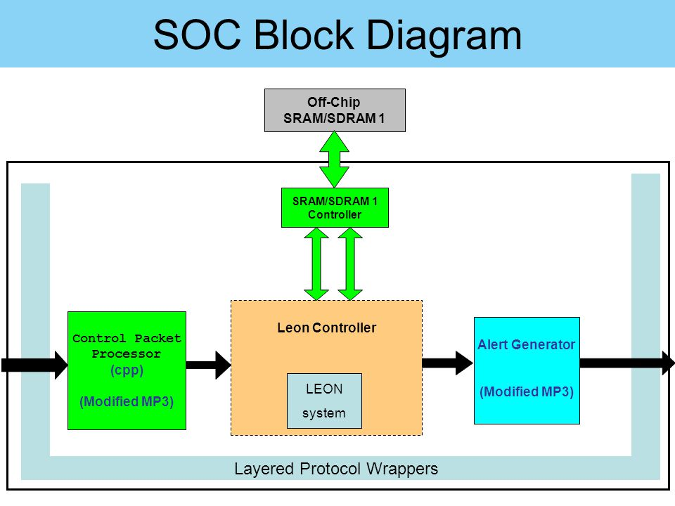 Layered Protocol Wrappers Control Packet Processor (cpp) (Modified MP3) Alert Generator (Modified MP3) SRAM/SDRAM 1 Controller Off-Chip SRAM/SDRAM 1 L