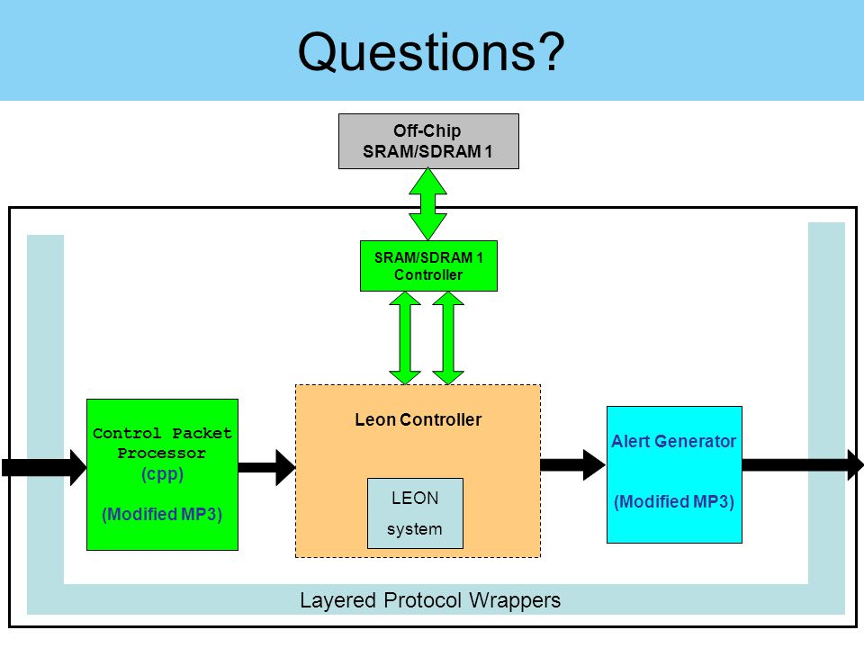 Questions? Layered Protocol Wrappers Control Packet Processor (cpp) (Modified MP3) Alert Generator (Modified MP3) SRAM/SDRAM 1 Controller Off-Chip SRA