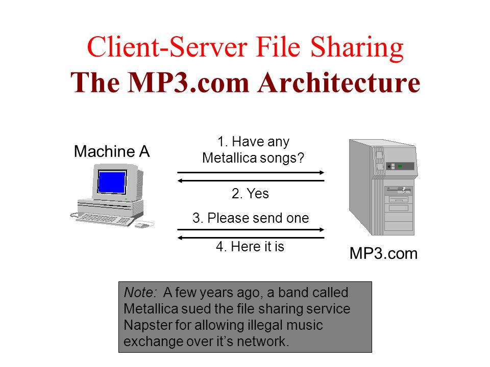 Client-Server File Sharing The MP3.com Architecture MP3.com Machine A 1.