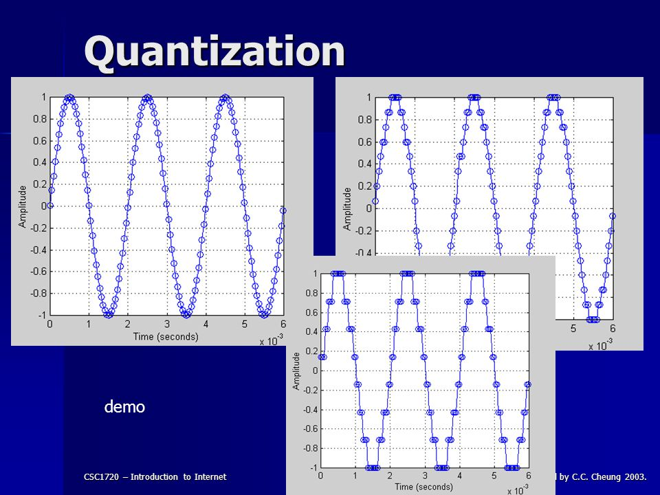 CSC1720 – Introduction to InternetAll copyrights reserved by C.C. Cheung 2003.12 Quantization demo