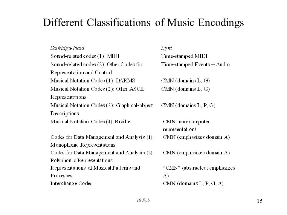 10 Feb. 15 Different Classifications of Music Encodings