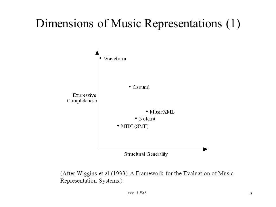 rev. 3 Feb. 3 Dimensions of Music Representations (1) (After Wiggins et al (1993).