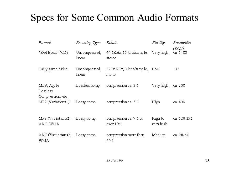 13 Feb. 06 38 Specs for Some Common Audio Formats