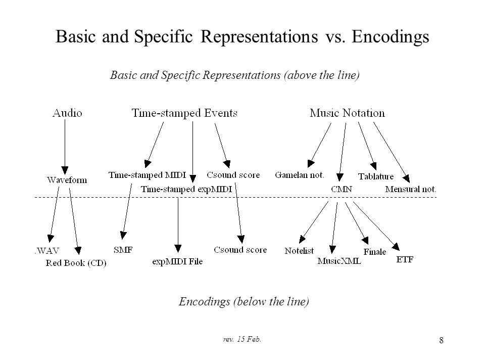 rev. 15 Feb. 8 Basic and Specific Representations vs.