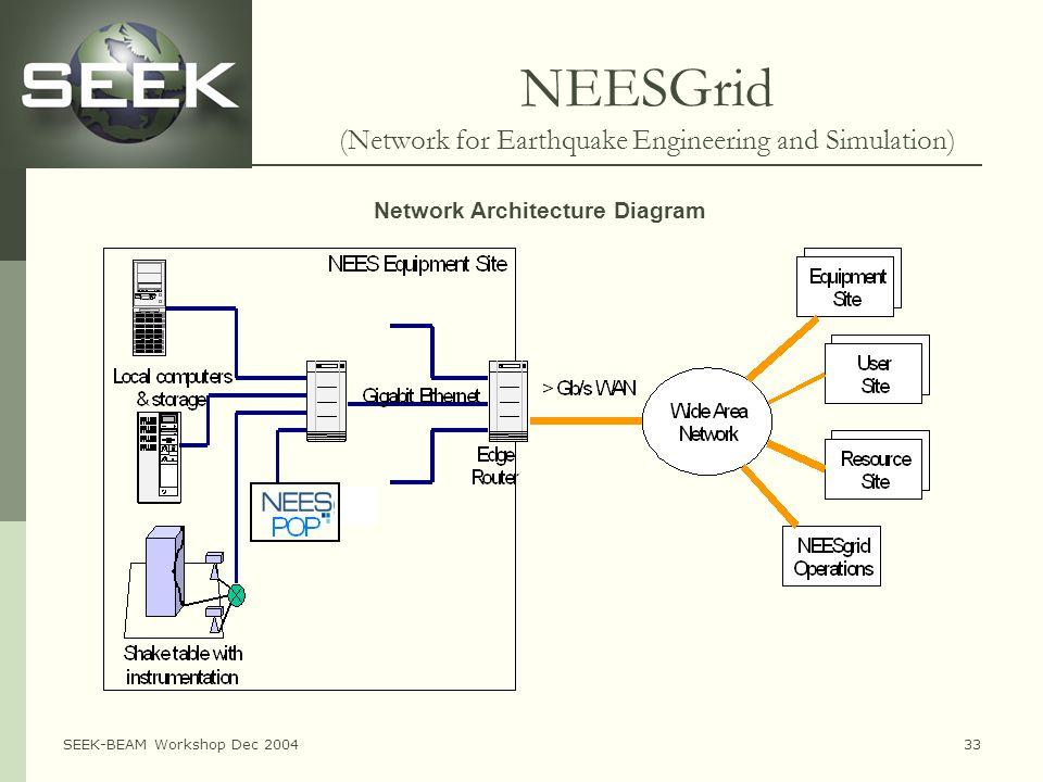 SEEK-BEAM Workshop Dec 200433 NEESGrid (Network for Earthquake Engineering and Simulation) Network Architecture Diagram