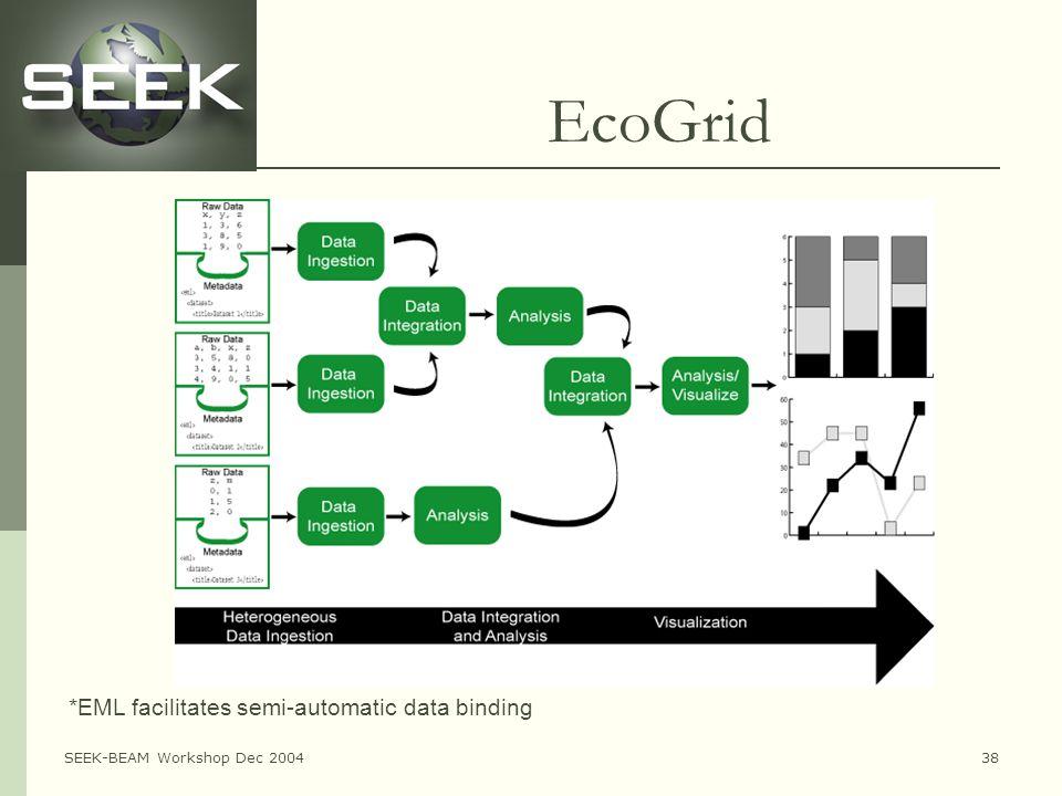 SEEK-BEAM Workshop Dec 200438 EcoGrid *EML facilitates semi-automatic data binding