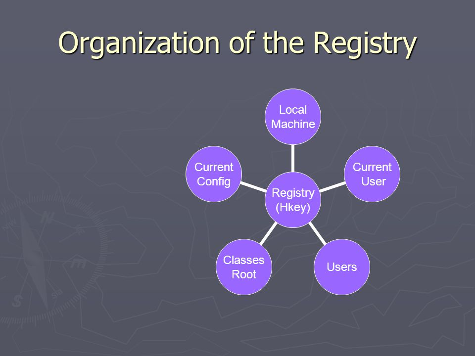 Organization of the Registry Registry (Hkey) Local Machine Current User Users Classes Root Current Config